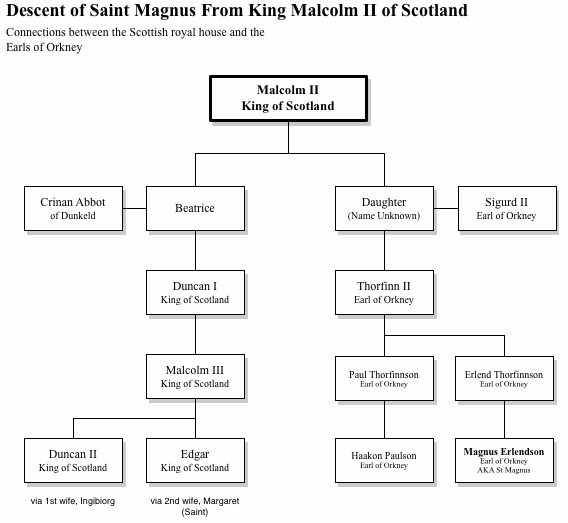 Malcolm II Genealogy